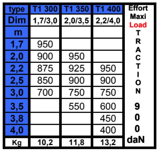 etai-tire-pousse-T1TP300-T1TP400