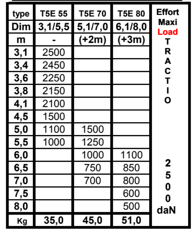 etai-tire-pousse-T5ETP55-T5ETP80-fpmat
